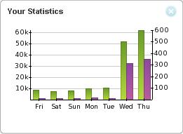 OpenX Hosted - Statistics widget screenshot